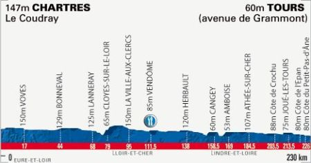 paris-tours