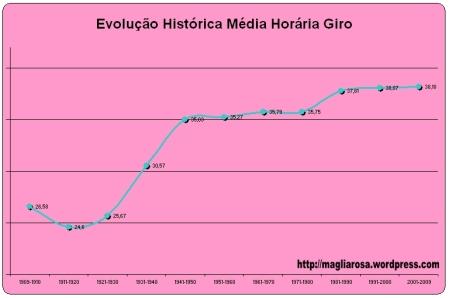 grafico_media_giro