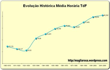 grafico_media_tour
