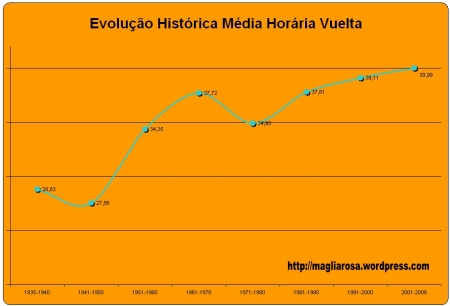 grafico_media_vuelta